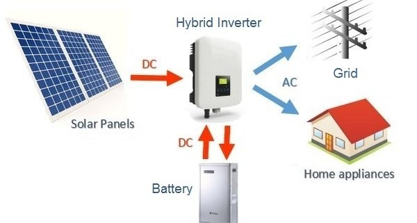 Solar Battery Diagram on a white backgroun